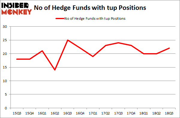 No of Hedge Funds with TUP Positions