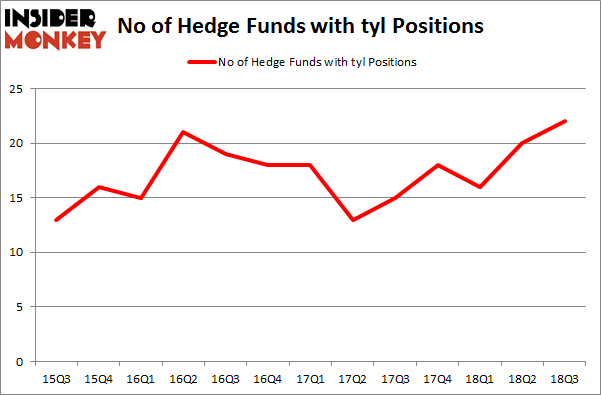 No of Hedge Funds with TYL Positions