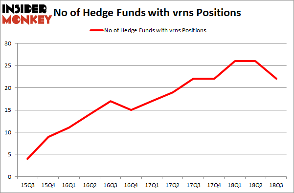 No of Hedge Funds with VRNS Positions