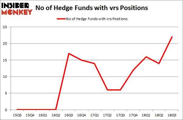 No of Hedge Funds with VRS Positions