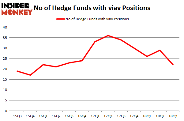 No of Hedge Funds with VIAV Positions