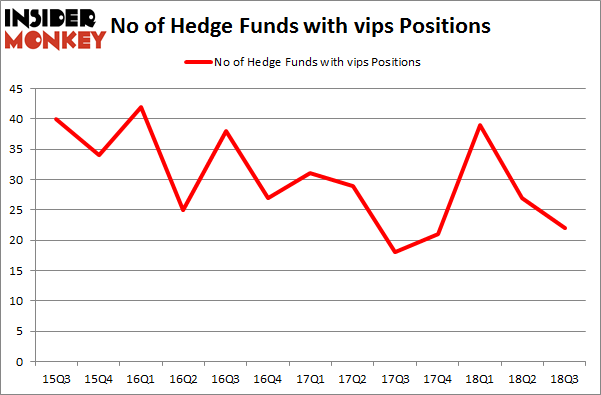 No of Hedge Funds with VIPS Positions