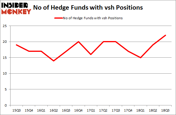 No of Hedge Funds with VSH Positions