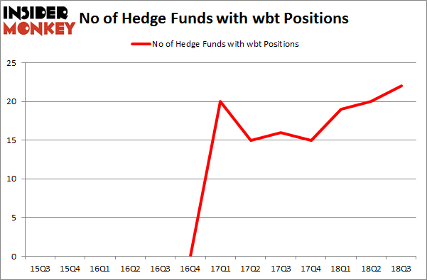 No of Hedge Funds with WBT Positions