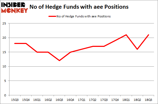 No of Hedge Funds with AEE Positions