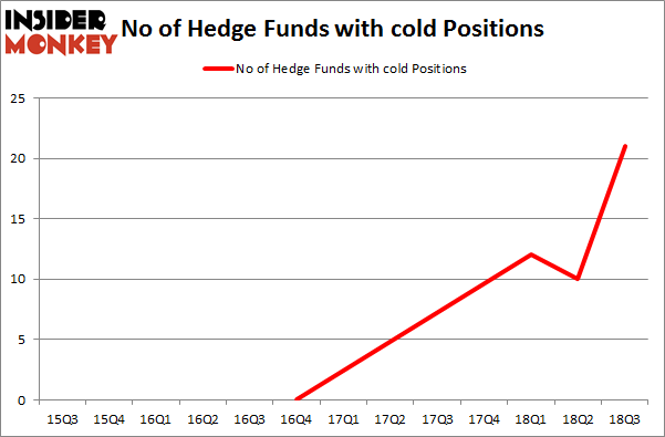 No of Hedge Funds with COLD Positions