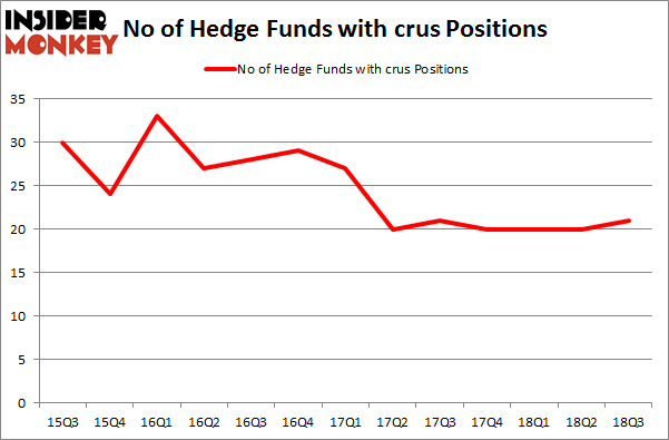 No of Hedge Funds with CRUS Positions