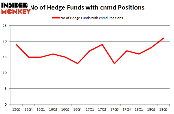 No of Hedge Funds with CNMD Positions