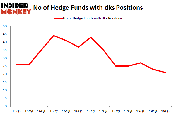 No of Hedge Funds with DKS Positions