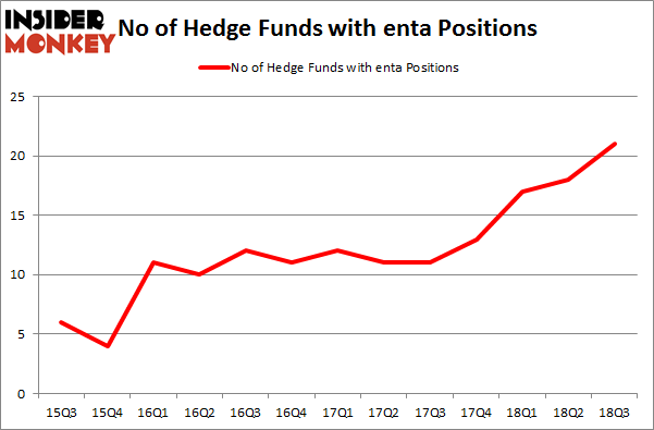 No of Hedge Funds with ENTA Positions