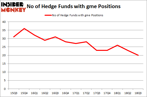 No of Hedge Funds with GME Positions