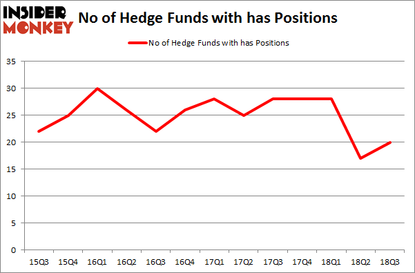 No of Hedge Funds with HAS Positions
