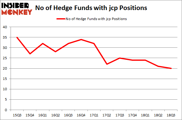 No of Hedge Funds with JCP Positions