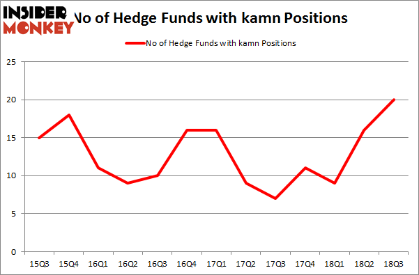 No of Hedge Funds with KAMN Positions