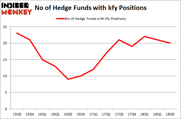 No of Hedge Funds with KFY Positions