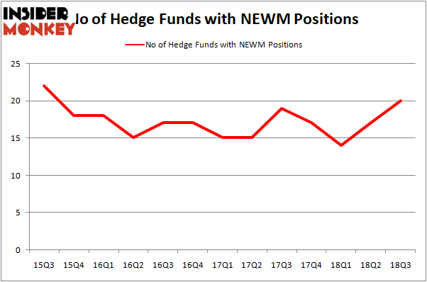 no of hedge funds with NEWM positions