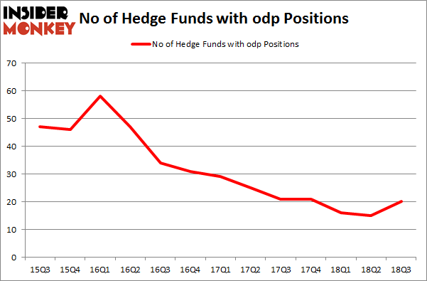 No of Hedge Funds with ODP Positions