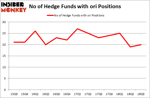 No of Hedge Funds with ORI Positions