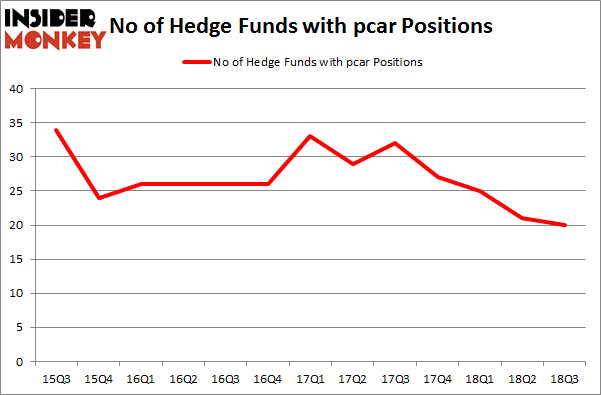 No of Hedge Funds with PCAR Positions
