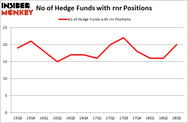 No of Hedge Funds with RNR Positions