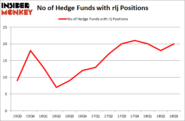 No of Hedge Funds with RLJ Positions