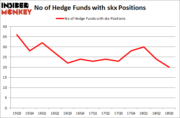 No of Hedge Funds with SKX Positions