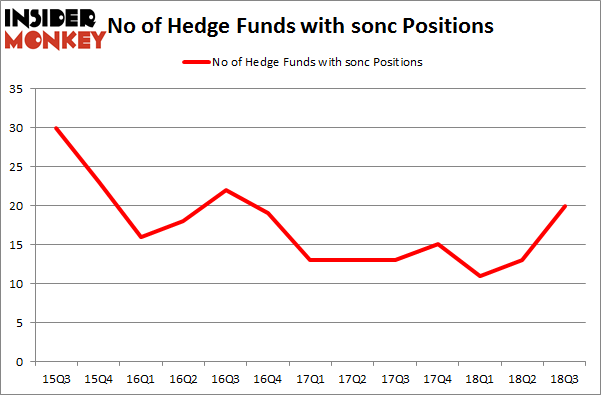 No of Hedge Funds with SONC Positions