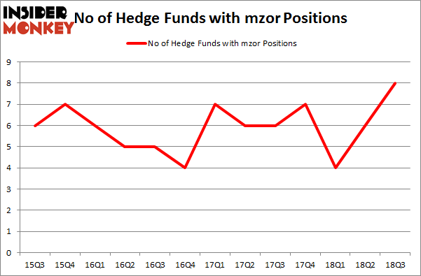 No of Hedge Funds with MZOR Positions
