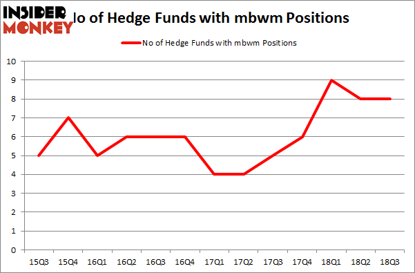 No of Hedge Funds with MBWM Positions