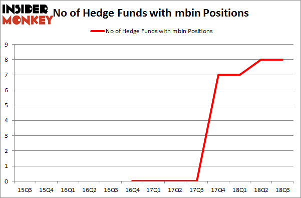 No of Hedge Funds with MBIN Positions