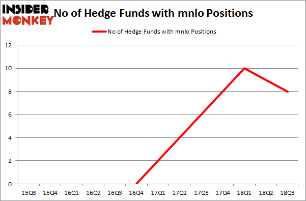 No of Hedge Funds with MNLO Positions