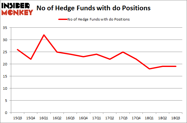 No of Hedge Funds with DO Positions