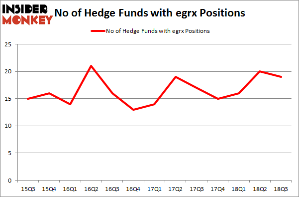 No of Hedge Funds with EGRX Positions