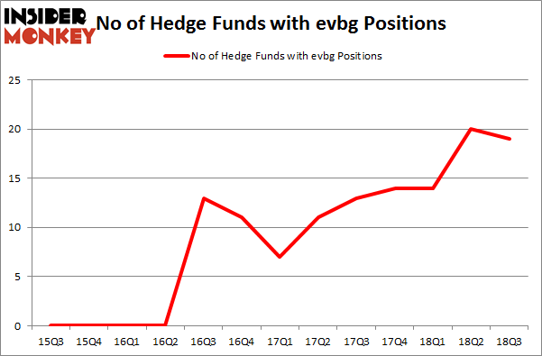 No of Hedge Funds with EVBG Positions