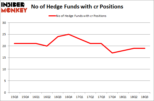 No of Hedge Funds with CR Positions