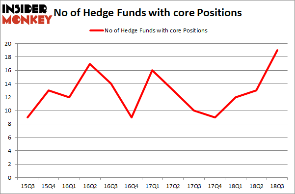 No of Hedge Funds with CORE Positions
