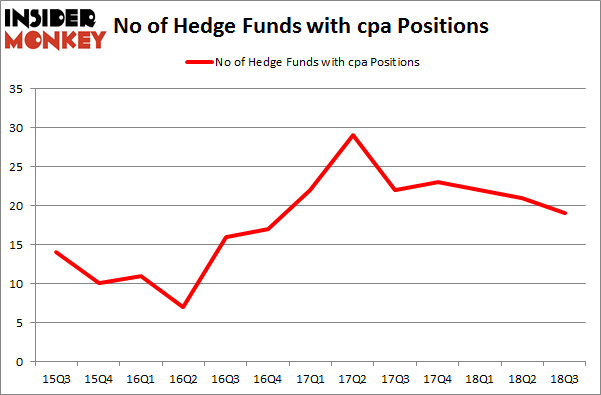 No of Hedge Funds with CPA Positions