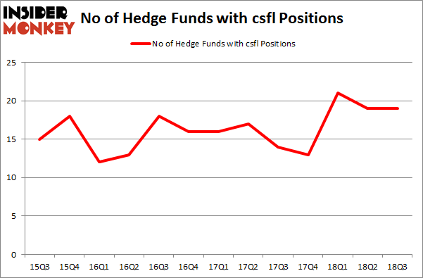 No of Hedge Funds with CSFL Positions