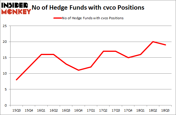 No of Hedge Funds with CVCO Positions