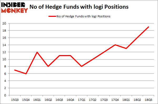 No of Hedge Funds with LOGI Positions