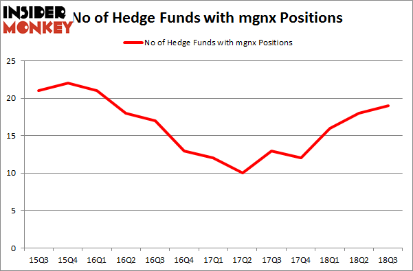 No of Hedge Funds with MGNX Positions