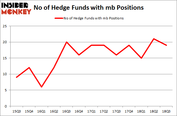 No of Hedge Funds with MB Positions
