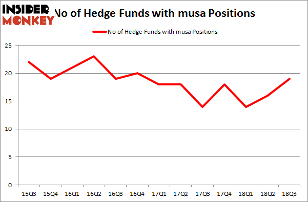 No of Hedge Funds with MUSA Positions