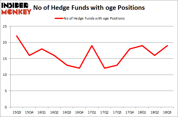No of Hedge Funds with OGE Positions