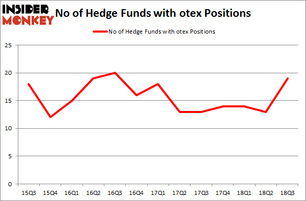 No of Hedge Funds with OTEX Positions
