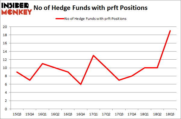 No of Hedge Funds with PRFT Positions