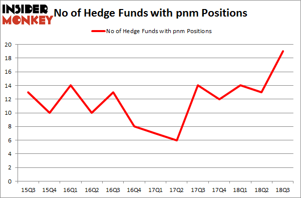 No of Hedge Funds with PNM Positions