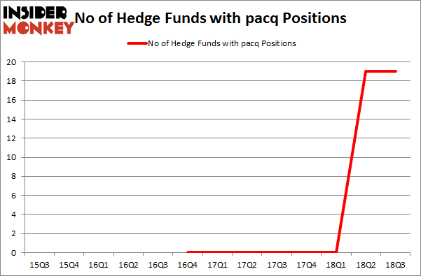 No of Hedge Funds with PACQ Positions