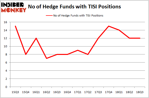 No of Hedge Funds with TISI Positions
