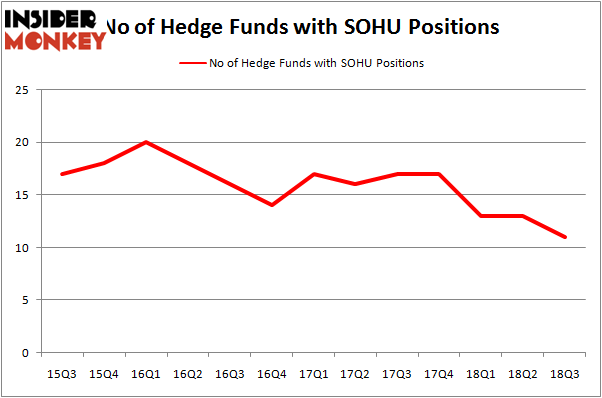 No of Hedge Funds with SOHU Positions